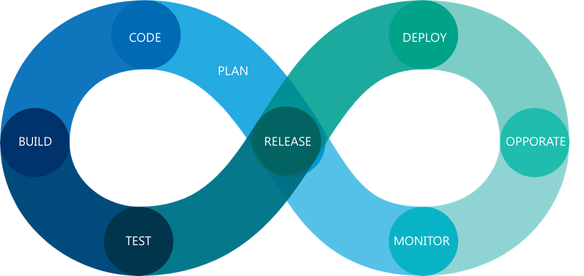 DevOps Flow.png