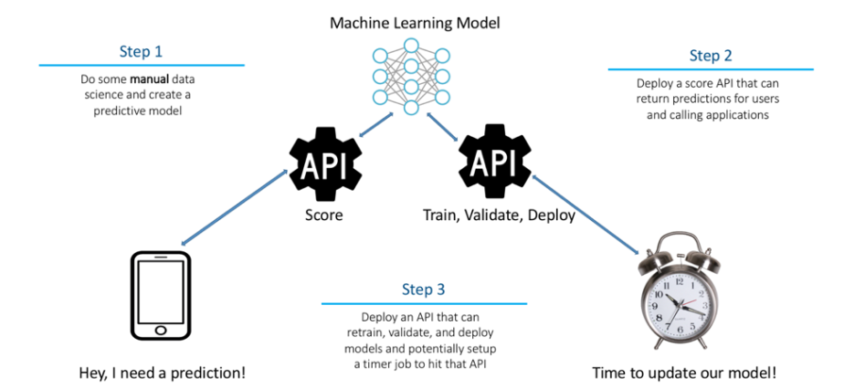 Machine Learning Model - Pariveda Solutions